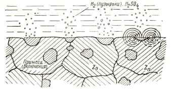 galvanicheskaya-korroziya-galvanicheskij-element-korroziya