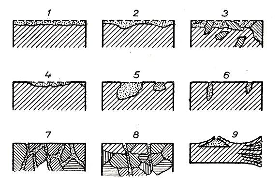 metody-opredeleniya-skorosti-korrozii-rezultaty-korrozii-metalla